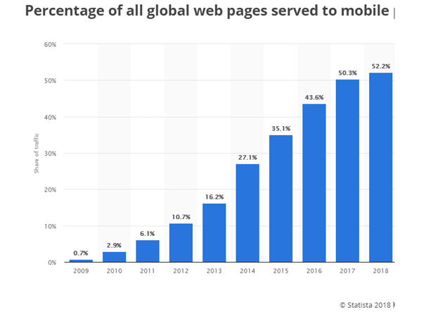 all-global-webpages-served-to-mobile