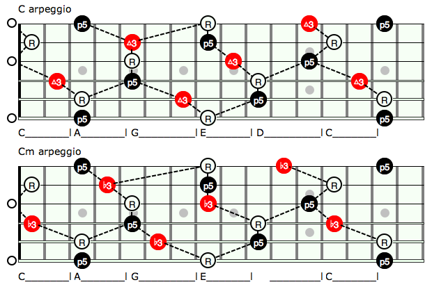 unlock the fretboard with the caged system pt  2