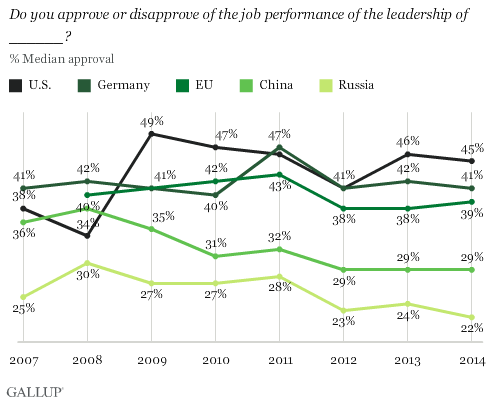 Do you approve or disapprove of the job performance of the leadership of ______?