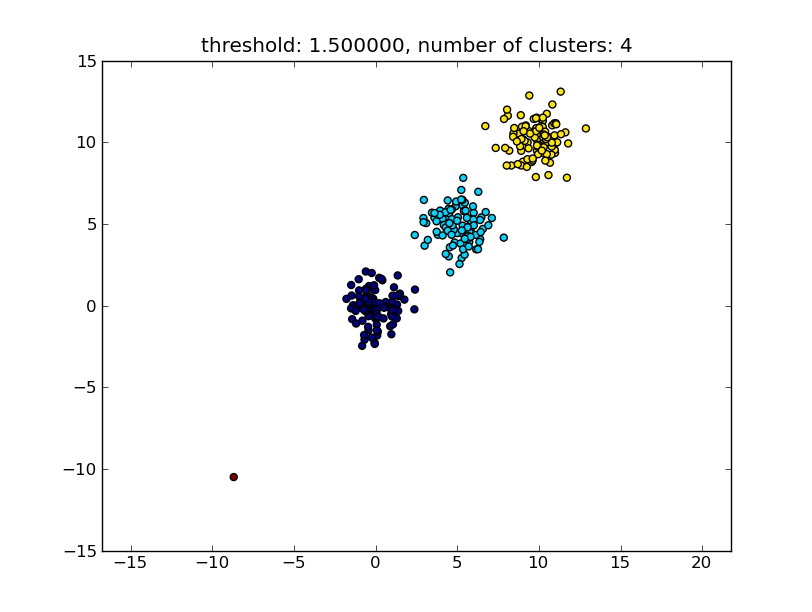 Unsupervised clustering with unknown number of clusters