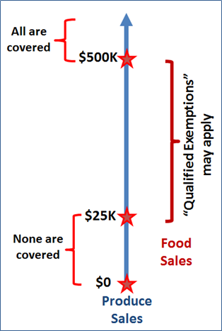 Image shows sales ranges for PSR coverage. Values shown do not reflect amounts adjusted for inflation.