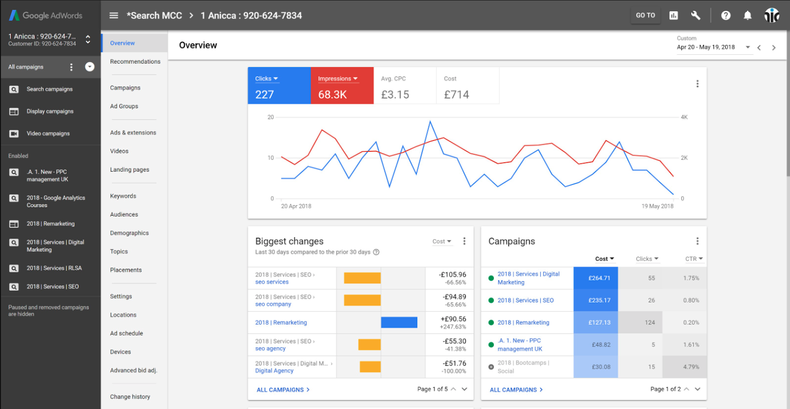 Organize PPC Dashboards with VisualFizz PPC agency