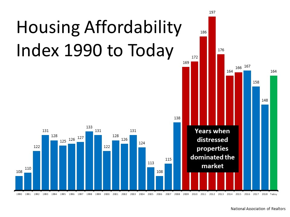 Homes Are More Affordable Today, Not Less Affordable | MyKCM