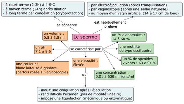 Prélèvement , analyse et conservation du sperme de camélidés
