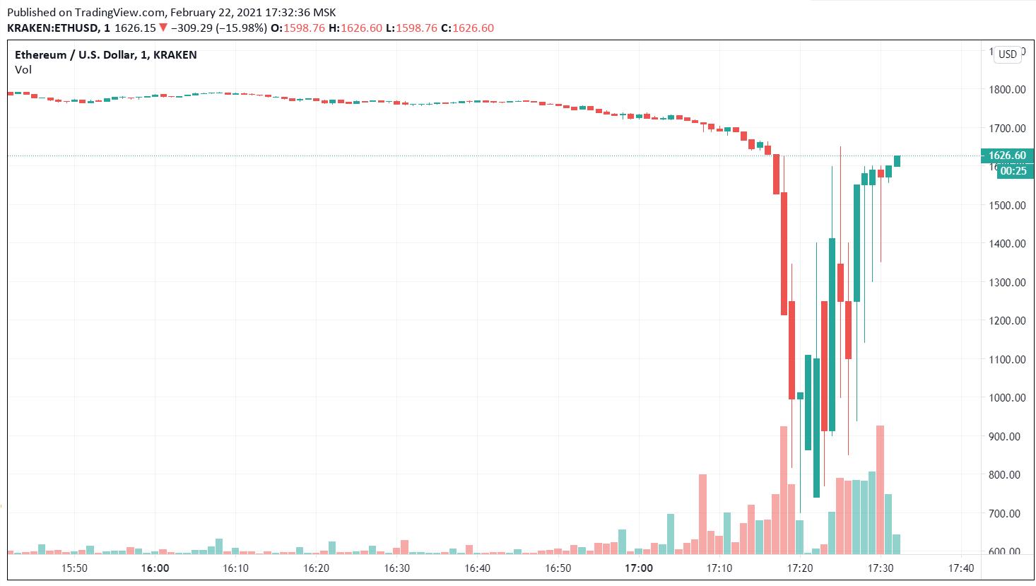 График цены ETH на Kraken.