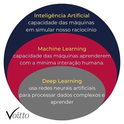 Inteligência Artificial x Machine Learning x Deep Learning