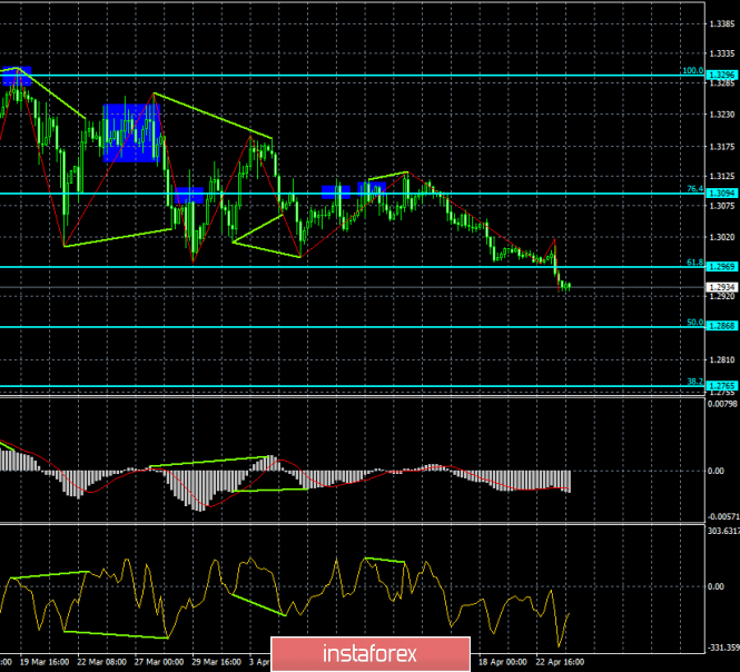Analysis of GBP/USD divergences for April 24th. The British performed an important consolidation under 1.2976