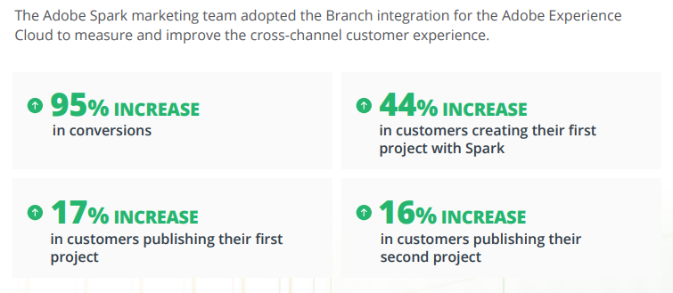 Adobe Spark stats after using Branch to measure and improve cross-channel customer experience
