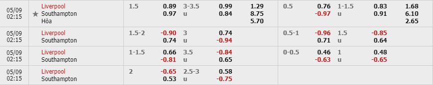 Tỷ lệ kèo Liverpool vs Southampton theo nhà cái W88