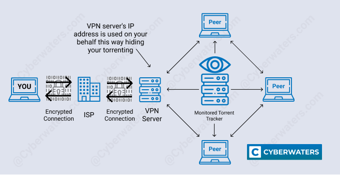 Torrenting with VPN