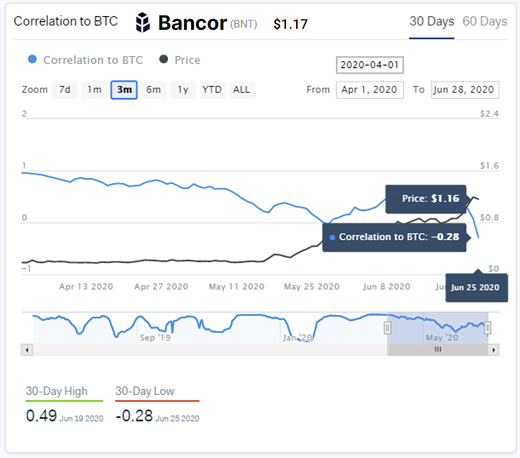 Graph showing Bancor's correlation to Bitcoin