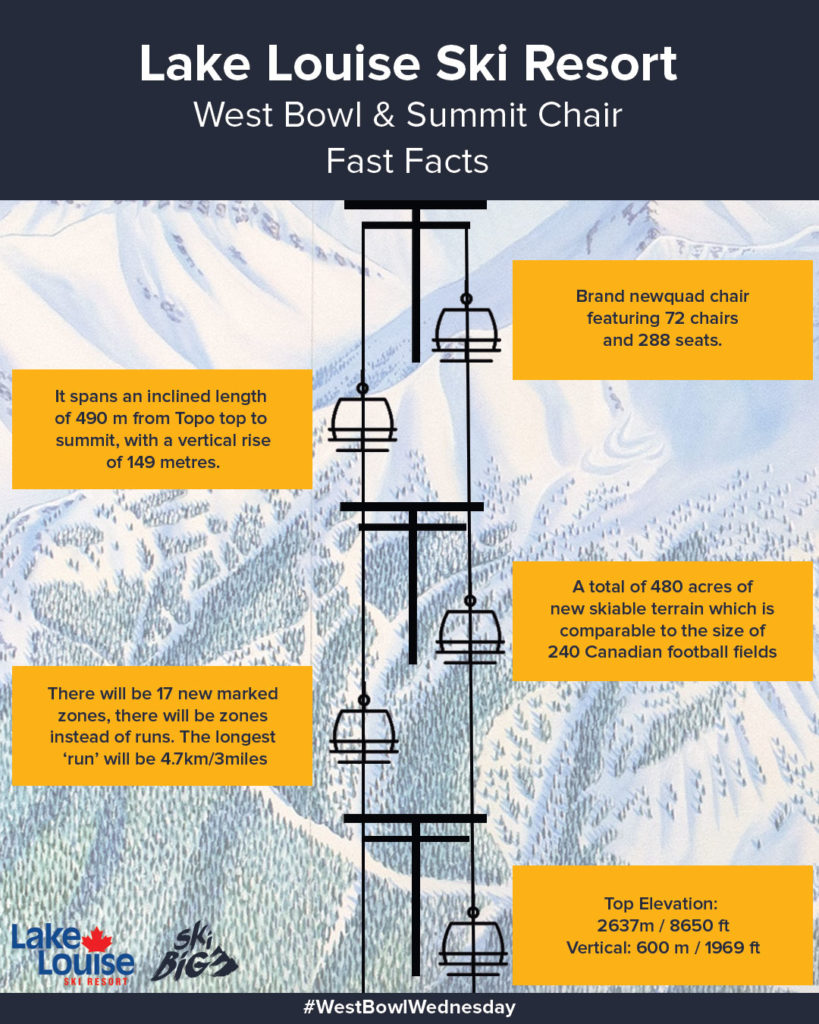 Lake Louise West Bowl Fast Facts
