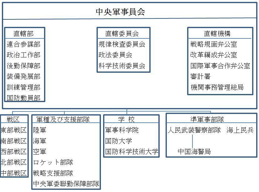 C:\Users\yoshikazu.w\Desktop\中国軍事組織図.JPG