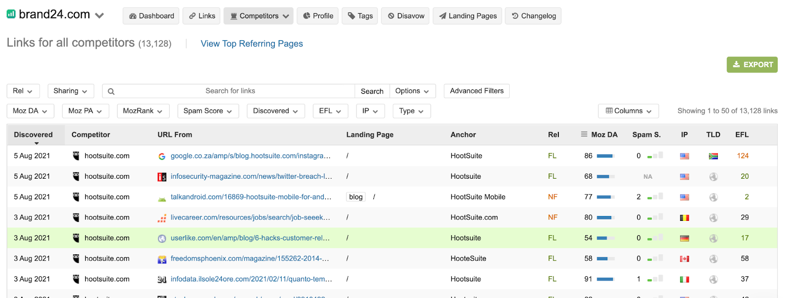 backlink checker all competitor links
