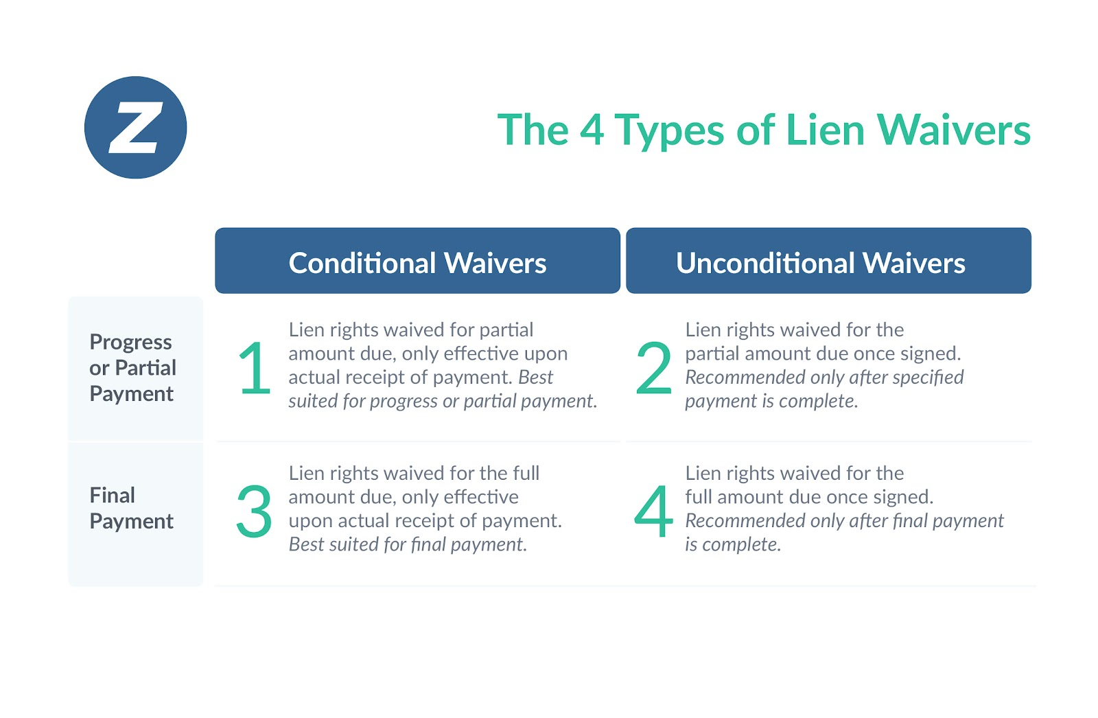 Lien Waivers: Ultimate Guide on Types and Best Practices