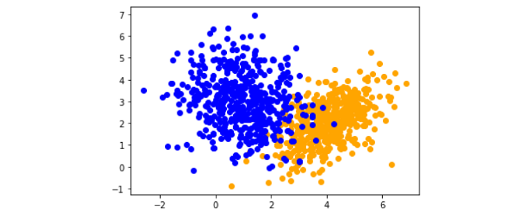 Two classes orange and blue is showing and X is to be classified amongst these classes.