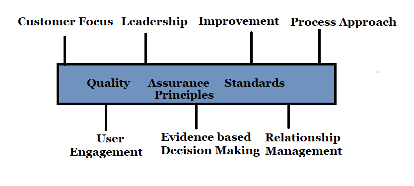 QA Standards