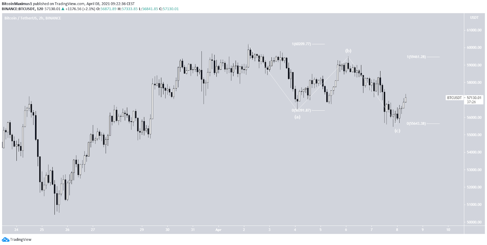 Bitcoin Kurs Wellenanalyse 08.04.2021