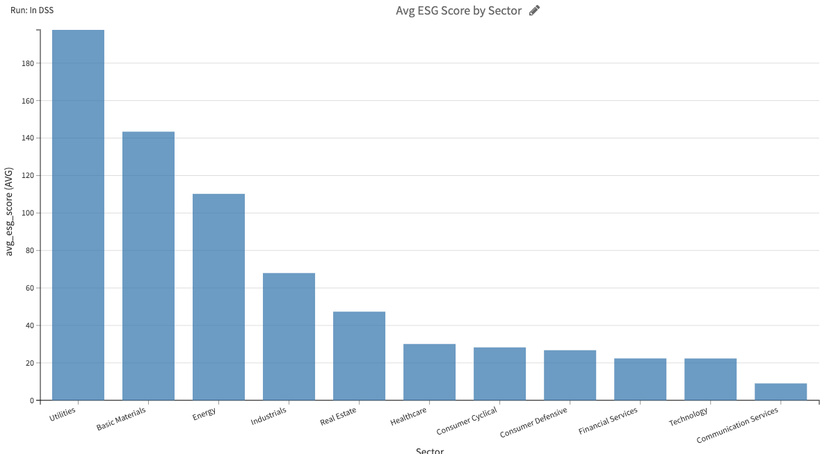 average ESG score by sector