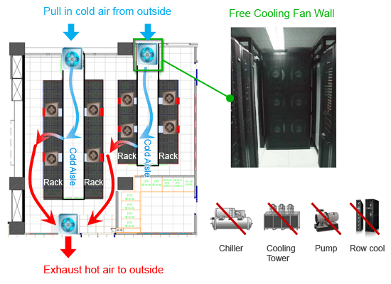 Data Center Free Cooling