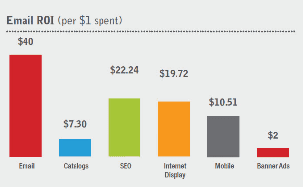 Email ROI per $1 spent chart.