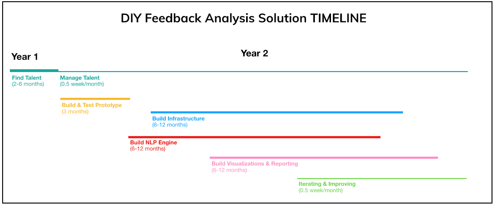Feedback Analysis Solution
