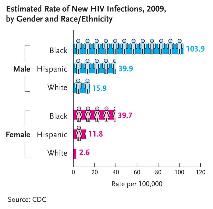 http://www.cdc.gov/nchhstp/newsroom/images/HIV-Infections-Rate-2009.jpg