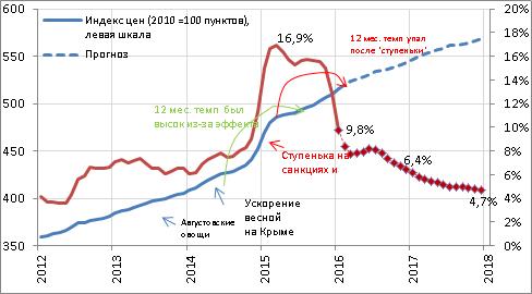 Цифра прогноза по инфляции в 5% означает, что Центробанк сможет достичь 4% и преимущественно удерживать эту цифру в будущем