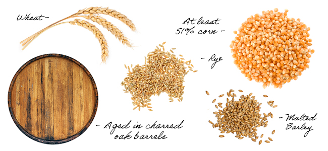 Ingredients That Find Their Way Into Craft Bourbon