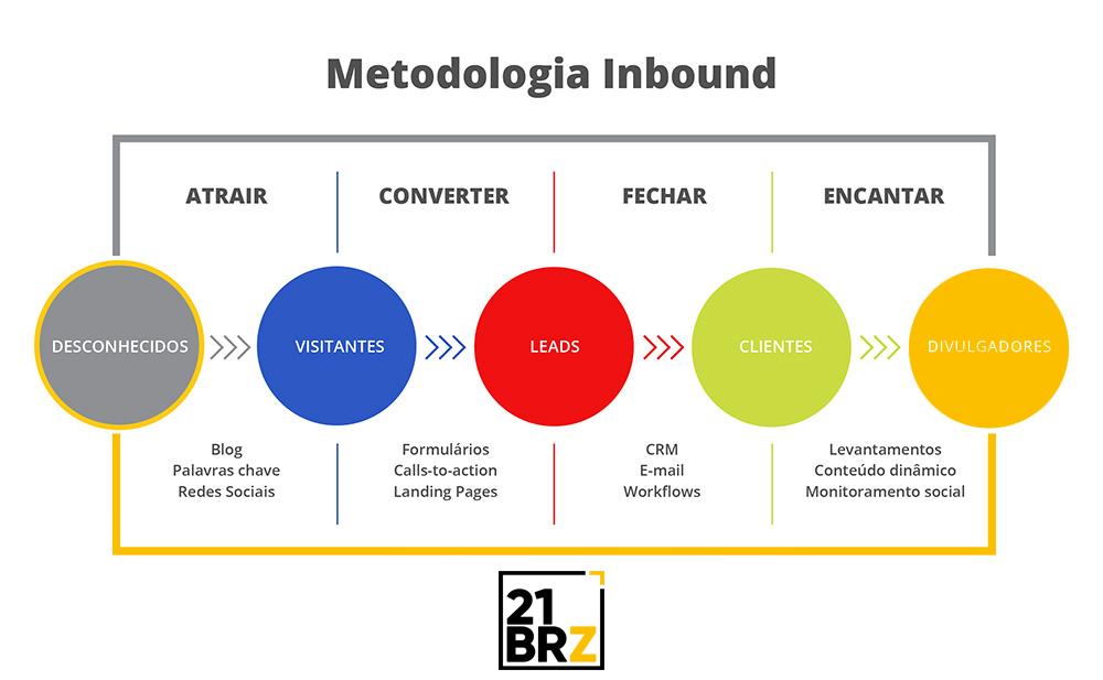 Método Inbound - Nutrição de Lead