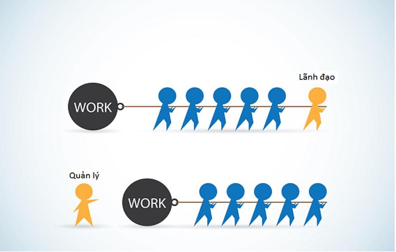 Bạn vận hành doanh nghiệp của mình theo quy trình ra sao?