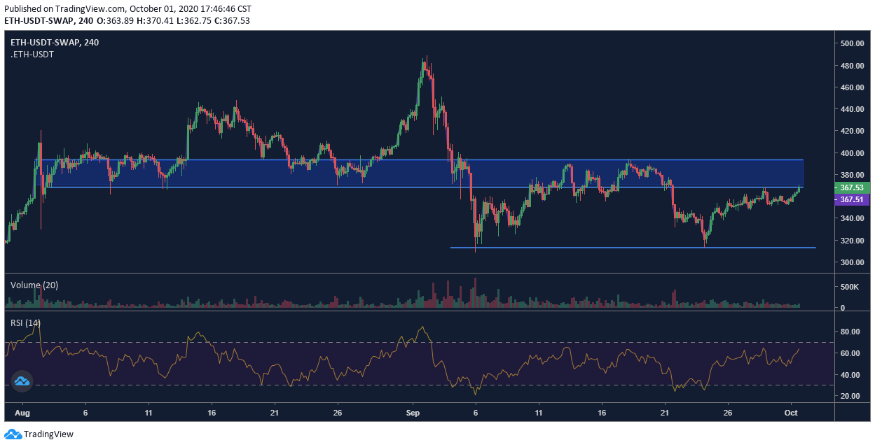 Ethereum price chart - 10/1