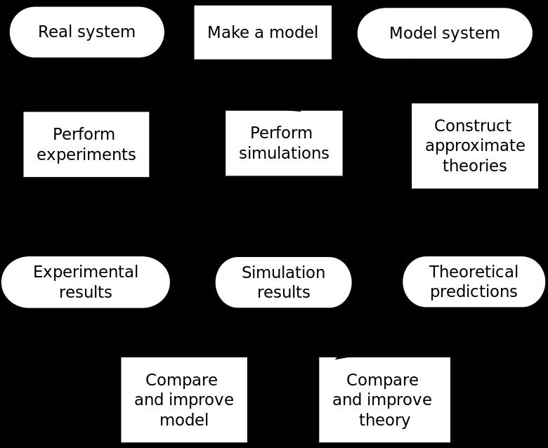 https://upload.wikimedia.org/wikipedia/commons/thumb/9/9b/Molecular_simulation_process.svg/780px-Molecular_simulation_process.svg.png