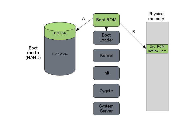 The Android boot process from Power-On - AndroidersClub