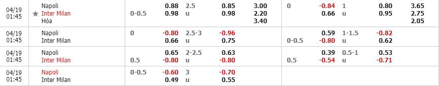 Tỷ lệ kèo SSC Napoli vs Inter theo nhà cái W88