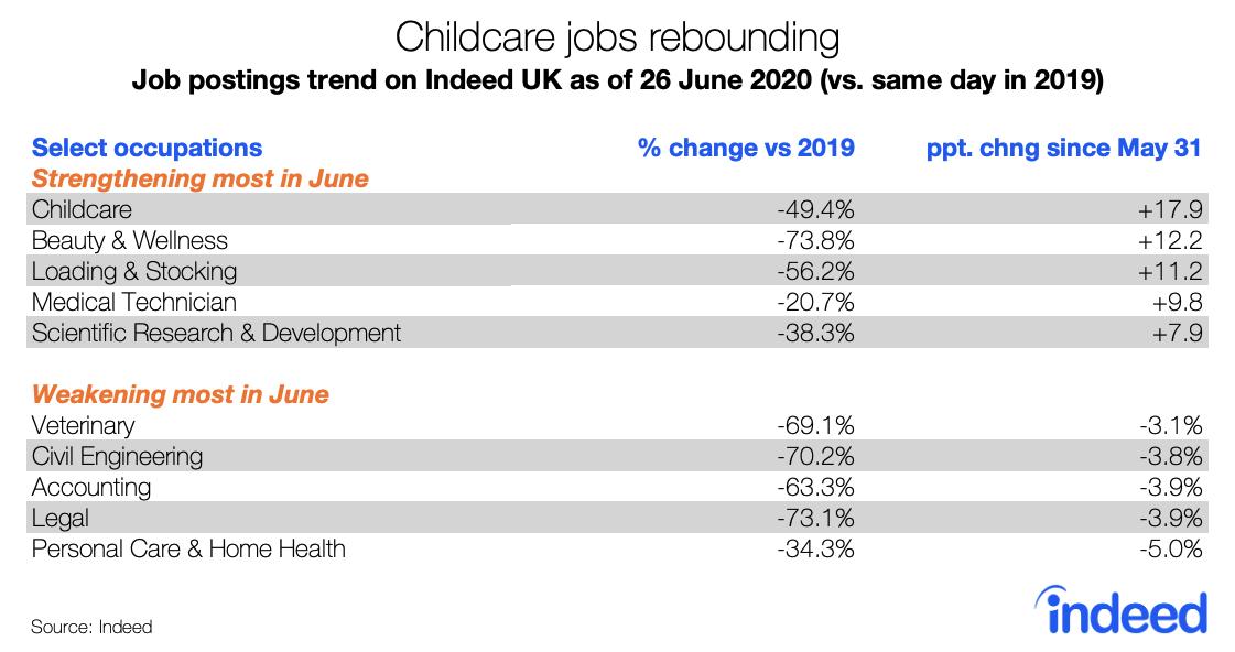 Childcare jobs rebounding