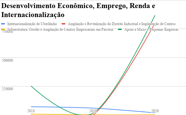 A Política Externa de Uberlândia entre 2017 e 2020 7