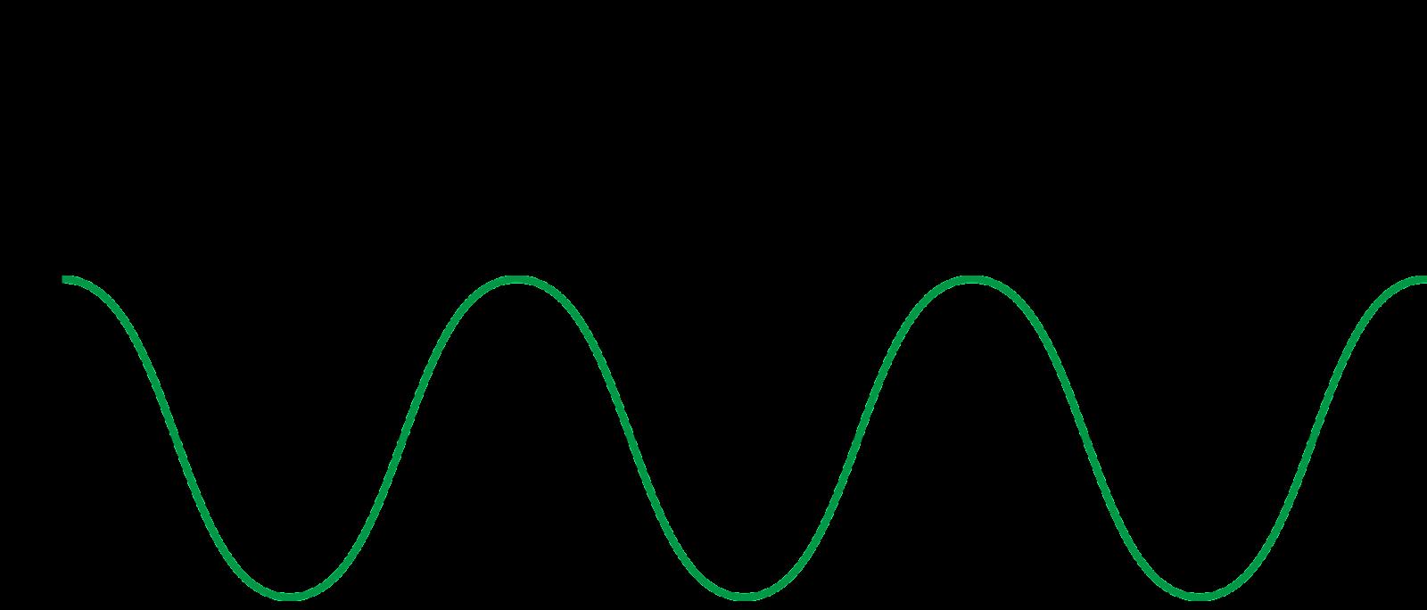 Гармонический сигнал