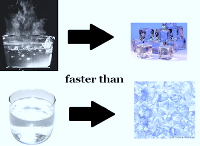 Image result for Mpemba effect