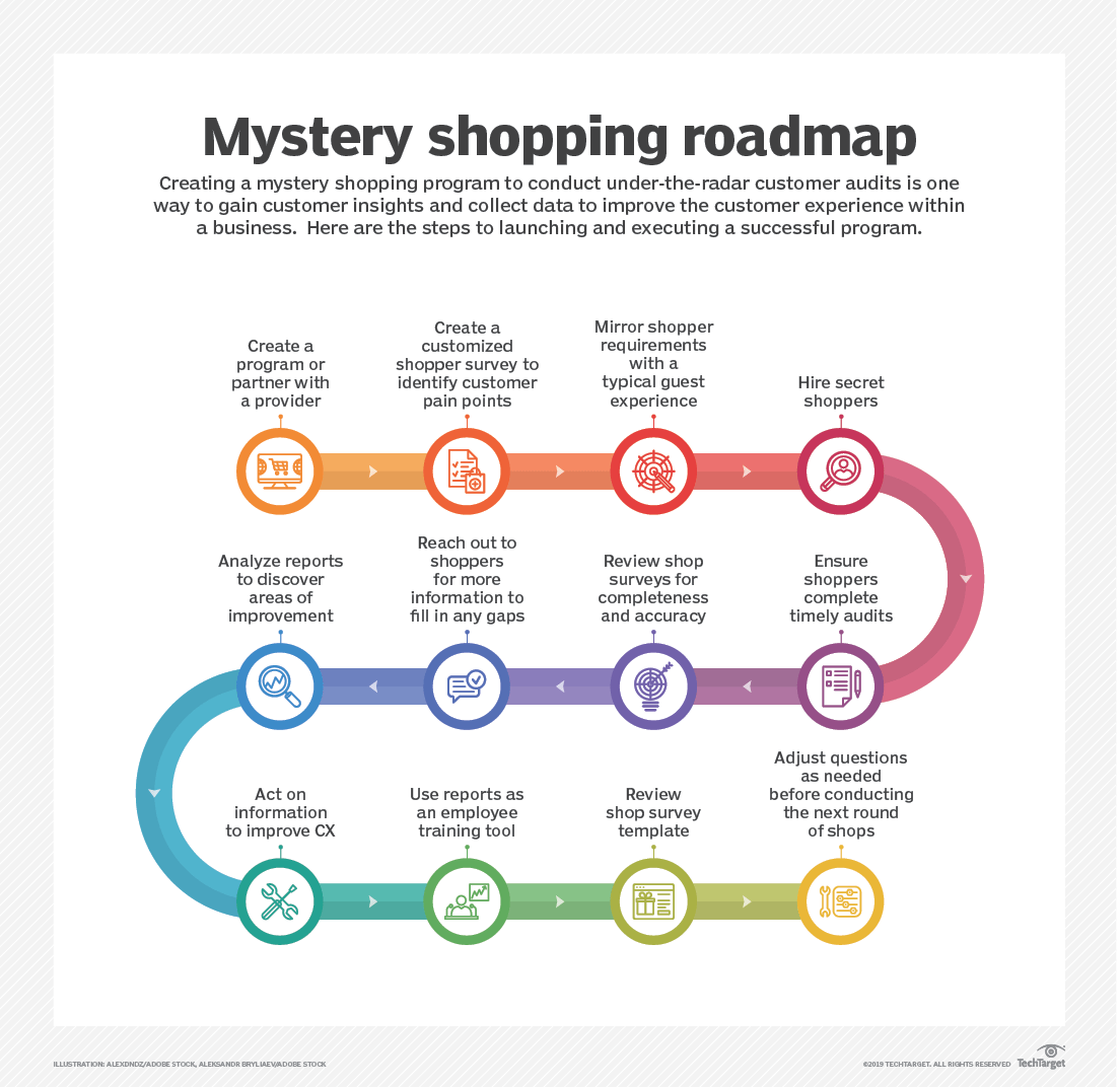 Mystery Shopping Process and complete Roadmap