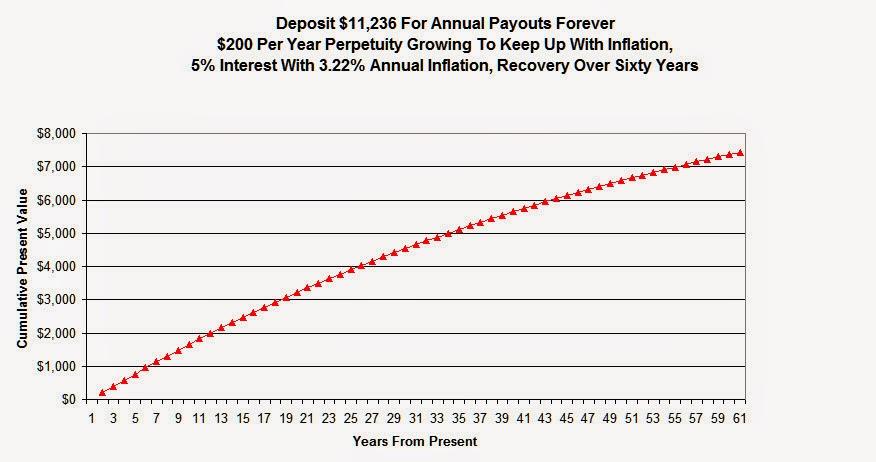 Bank $200 Perpetuity 5%, 3.22% Inflation.jpg