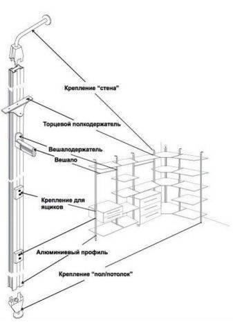 Схема гардеробной комнаты своими руками из кладовки