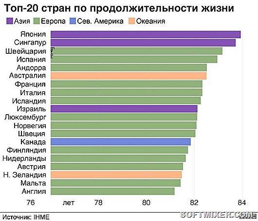 20 стран с самой низкой продолжительностью жизни