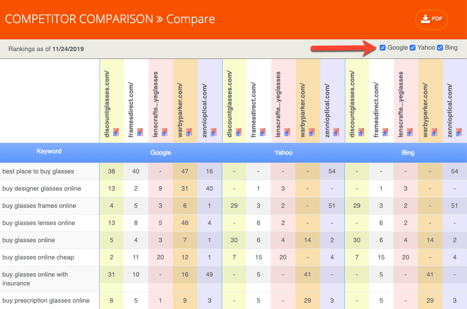 serp competitor ranking comparison report
