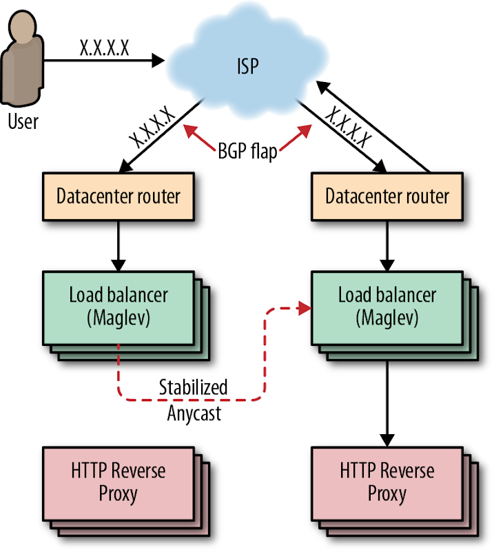 Google Managing the Loads via load Balancing