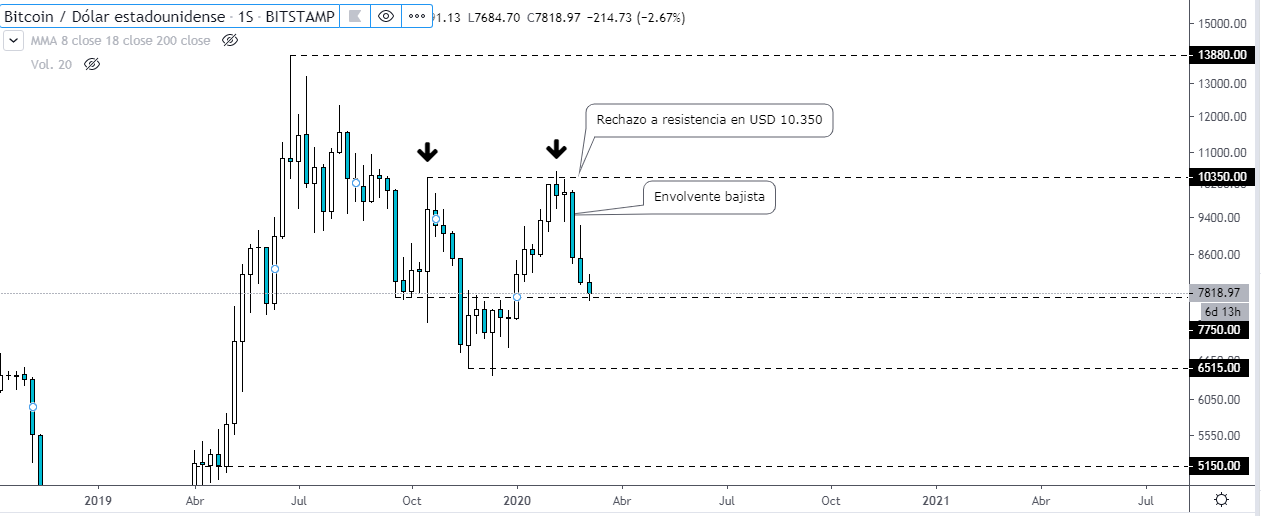 , Historical day! Volatility increases, Bitcoin collapses, Forex-News, Forex-News