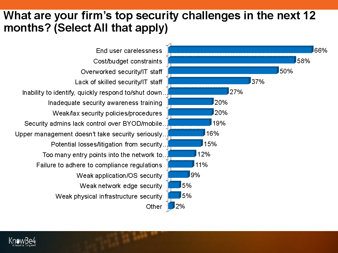 KnowBe4 Security Threats & Trends Report 19 - Top Security Challenges