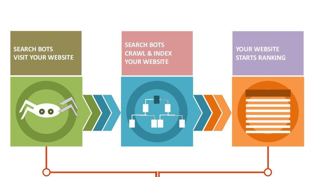 Công cụ tìm kiếm hoạt động như thế nào