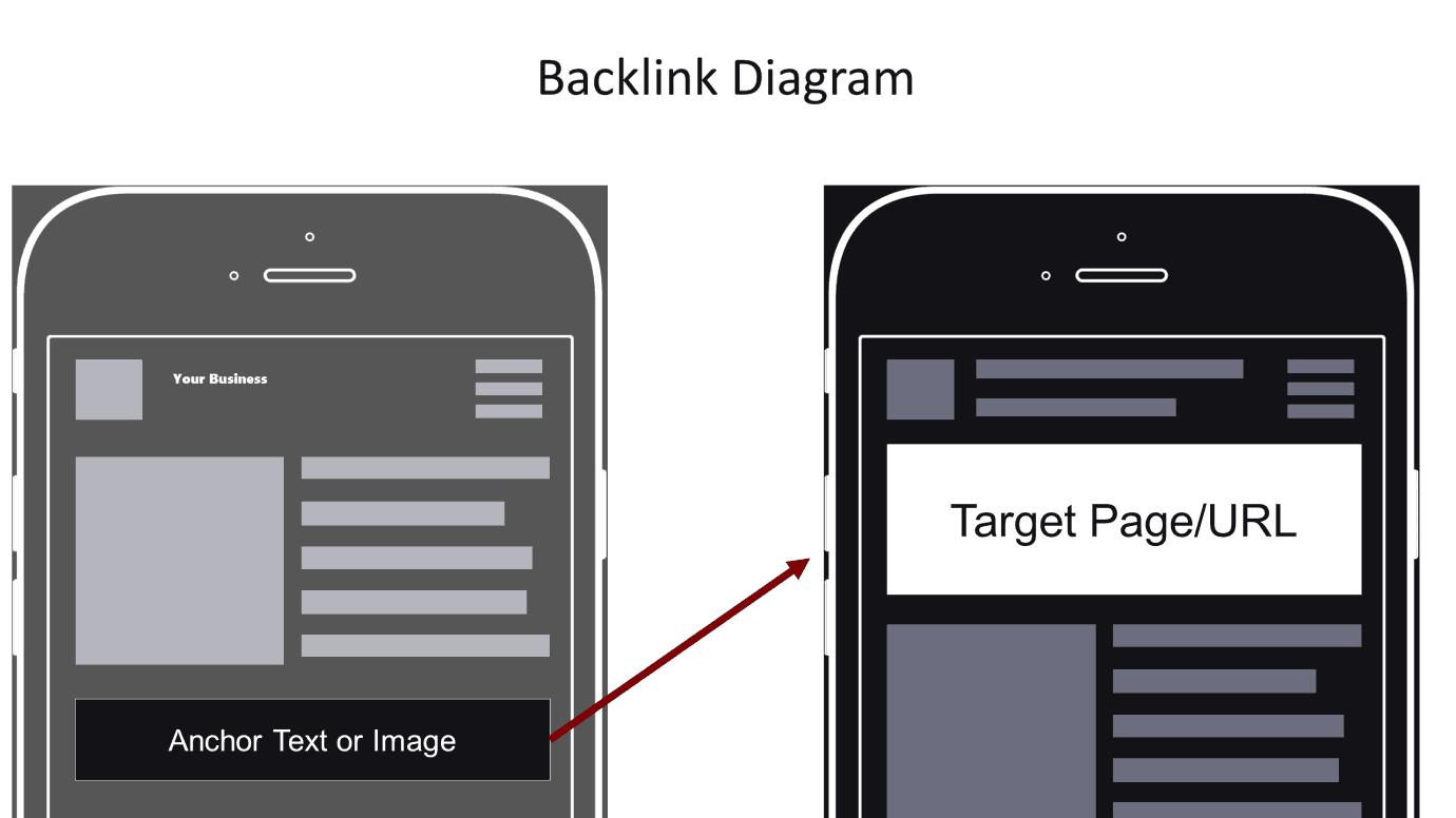 Backlink có vai trò lớn trong việc đi Seo