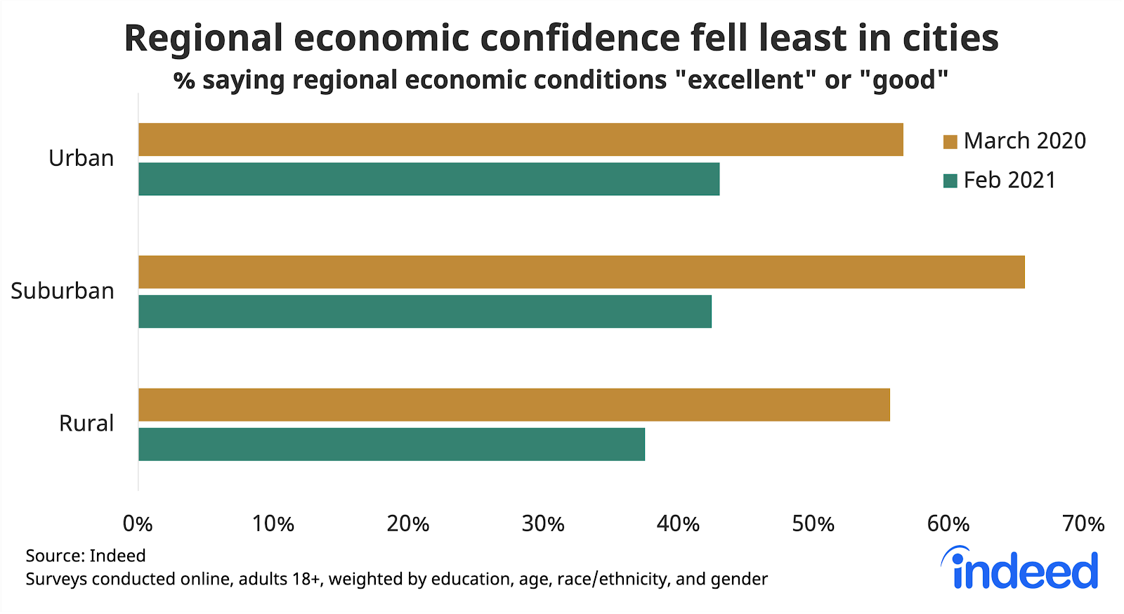 "Bar chart titled ""Regional economic confidence fell least in cities."""